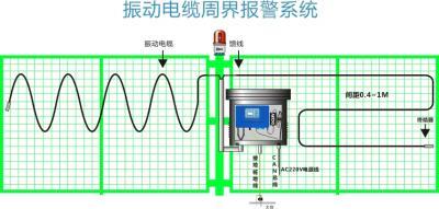 振动电缆探测器安装图